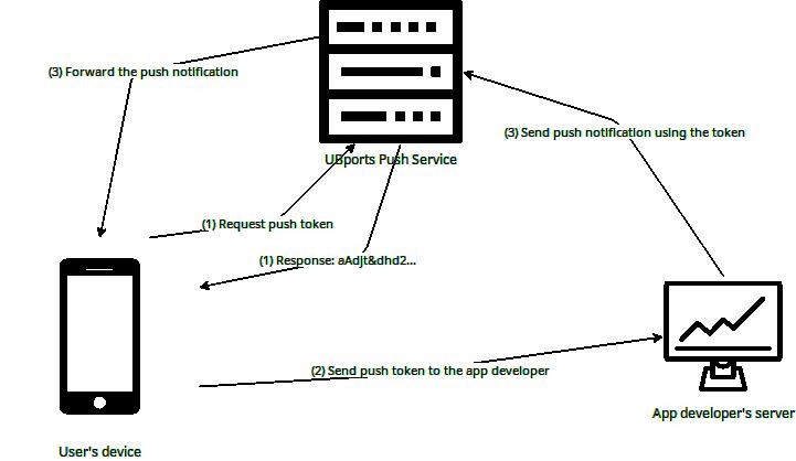 Push notifications — UBports documentation